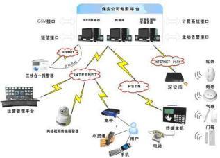 深安联网报警平台软件功能介绍