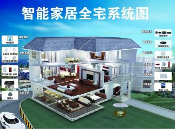 哈尔滨全宅智能家居系统设计原理