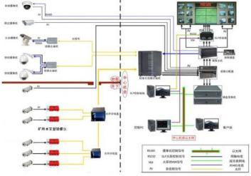 包头矿井六大系统安装_专业矿井无限通讯系统安装