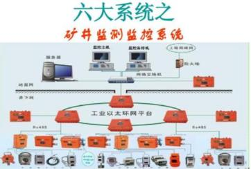 内蒙古矿井通风机监控系统,内蒙古矿井通风机自动监控系统厂家