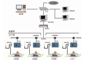 内蒙古煤矿井下调度通讯主机系统具体配置