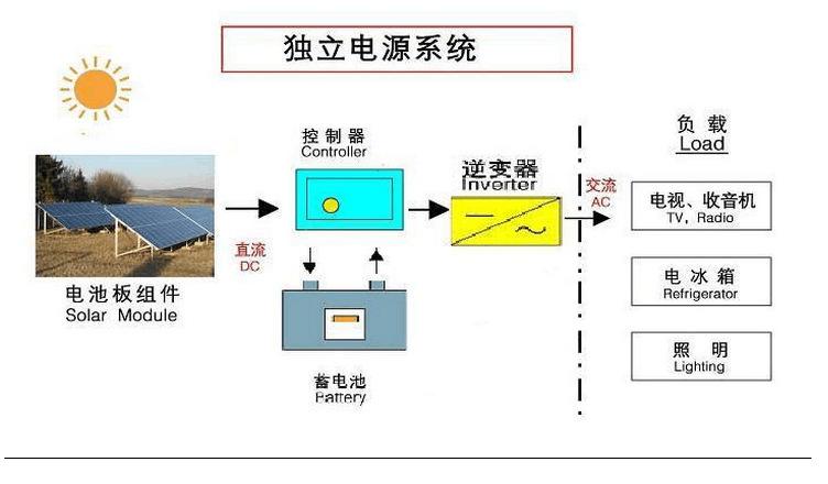 郑州家庭太阳能发电、10KW离网光伏发电系统 河南弘太阳光伏科技有限公司专业供应家庭太阳能发电系统、离网光伏发电系统、分布式光伏系统、太阳能并网发电系统等系列太阳能发电产品。可根据实际用电需要,量身定制各种功率的发电系统;可提供上门安装服务。 10KW离网光伏发电系统 离网光伏发电系统又称做独立太阳能发电系统,是因为它可以不依靠国家电网而独立供电。系统一般由太阳能电池组件组成的光伏方阵、太阳能充放电控制器、蓄电池组、离网型逆变器等构成。 光伏方阵在有光照的情况下将太阳能转换为直流电能,通过太阳能充放电控制