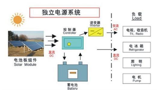 弘太阳独立光伏离网发电系统|太阳能发电|