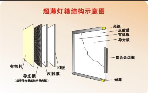 在导光板的两侧或四侧会分布一些led灯或t4灯管,第四层就是底板了