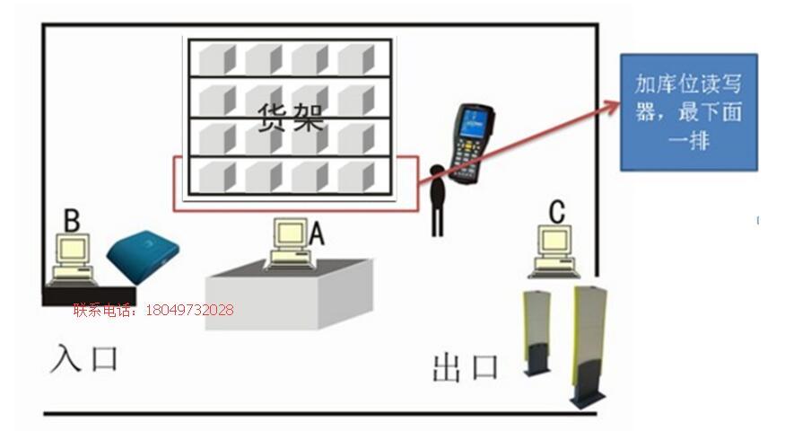仓储物流物联网管理系统方案