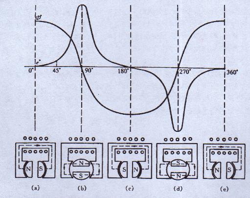 内磁极回转式磁电机工作原理是:磁极(内转子)在高压线圈的极掌内旋转,使初、次级绕组中产生感应电压;当这个感应电压为0的瞬间,断电器将初级电路闭合;当初级绕组感应电流最大时,断电器将初级电路断开,使初级电流迅速消失,由于高压线圈中的磁力线突然变化,从而使次级绕组感应出很高的点火电压。